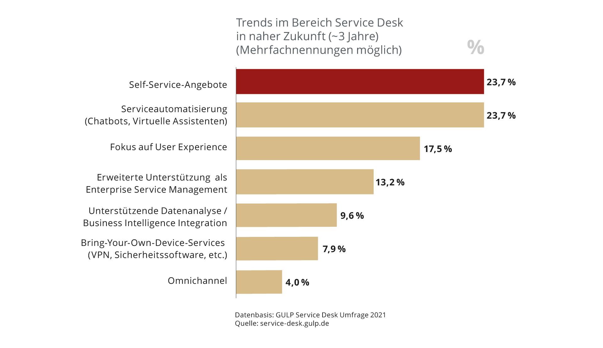 Die wichtigen Trends im Bereich Service Desk in naher Zukunft