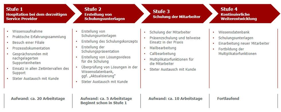 GULP Service Desk _Mitarbeiterentwicklung
