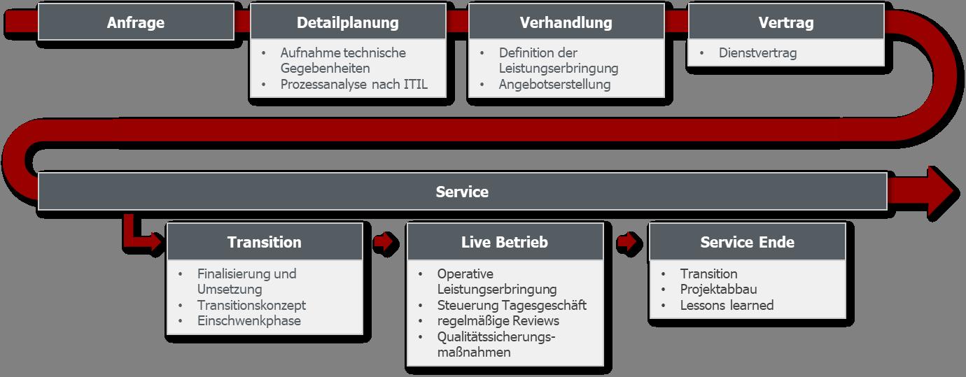 GULP Service Desk Prozess